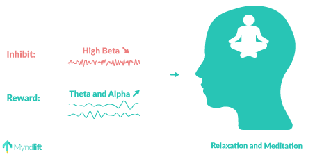 depression neurofeedback protocol high beta theta and alpha