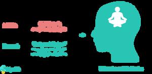 depression neurofeedback protocol high beta theta and alpha