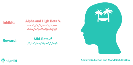 anxiety neurofeedback protocol alpha high beta and mid beta