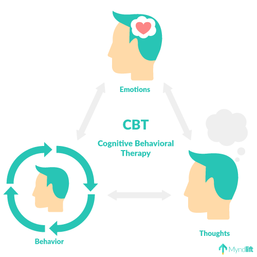 cognitive behavioral therapy illustration