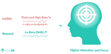attention neurofeedback protocol - theta, high beta and low beta