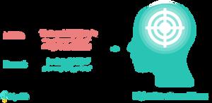 attention neurofeedback protocol - theta, high beta and low beta