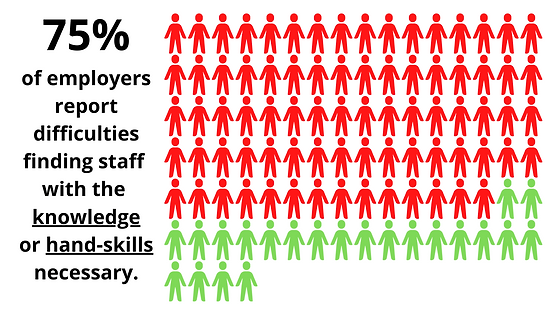 78% Difficult to find staff with the knowledge necessary.png