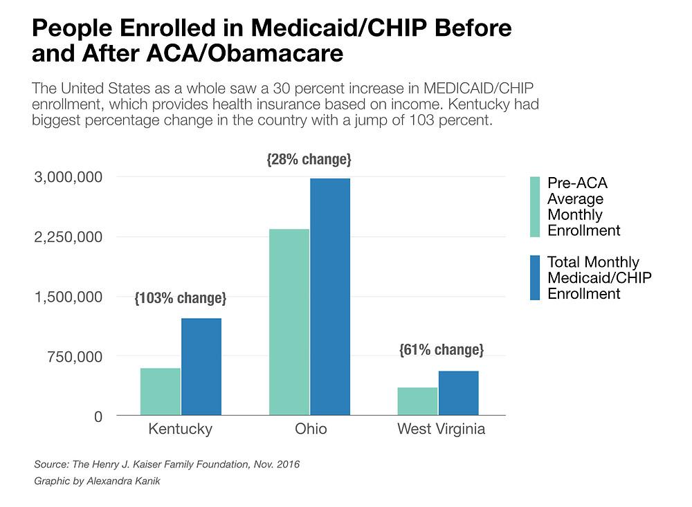 La gráfica muestra como bajo Obamacare hubo un aumento del 30% en los registros de personas al Medicaid/Chip, el cual es el seguro de salud basado en ingreso económico. Kentucky tuvo el aumento más grande en todo el país con un 103%.