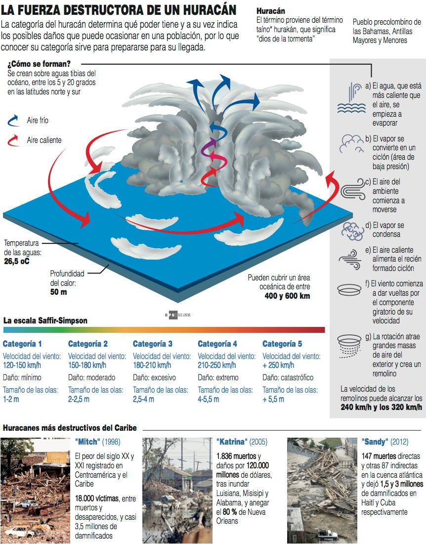 Infográfica muestra las diferentes categorías de un huracán.