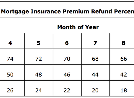 Have an FHA loan? Here's how the MIP refund works.