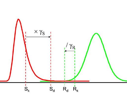 [VB 개념] 신뢰성해석 방법론(Level 1, 2, 3, 4)의 정의