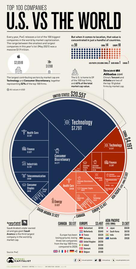 [Visual Capitalist] 세계의 100대 기업