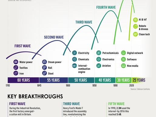 [Visual Capitalist] 긴 파도: 혁신 싸이클의 역사