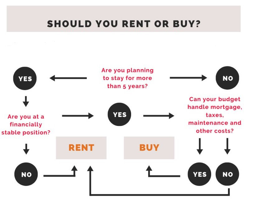 Rent or Buy Question.jpg