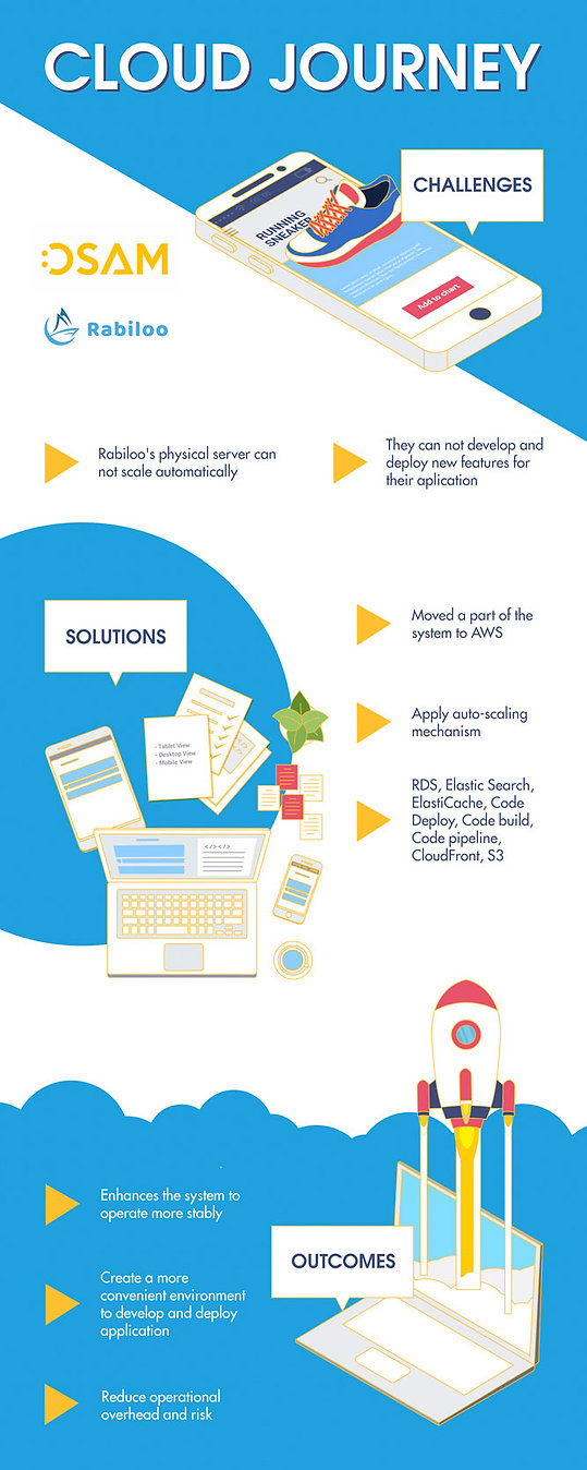 web-infographic-rabiloo.jpg
