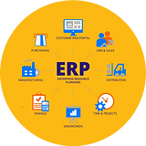 ERP migration: MigrateERP system to the cloud and integratewith SAP/Odoo application