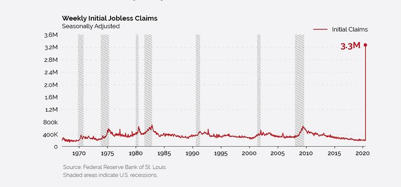 số người thất nghiệp tại Mỹ.png