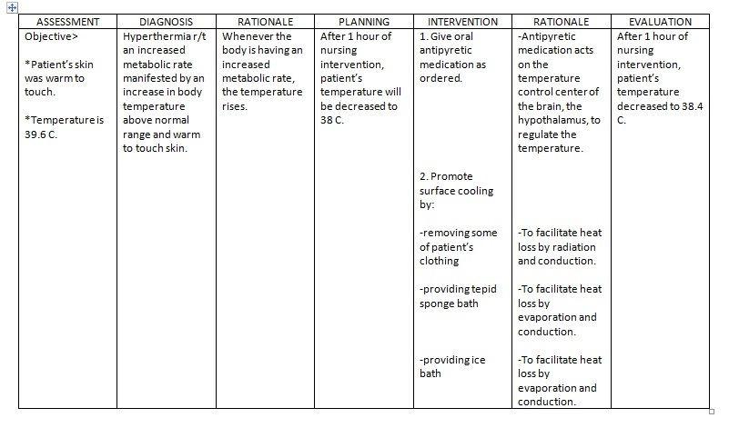 Convulsion Nursing Care Plan & Management