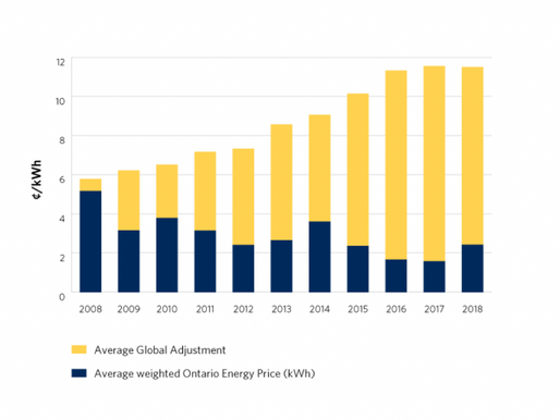 Using Batteries or Gas Generation for Global Adjustment Busting... is it worth it?