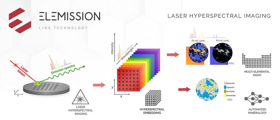 LIBS Hyperspectral Imaging