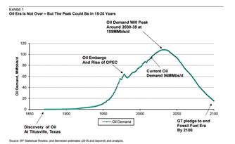 La domanda mondiale di petrolio raggiungerà il suo picco nel 2030.
