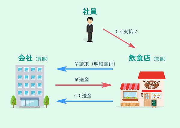 コミュニティ通貨_売掛買掛.png