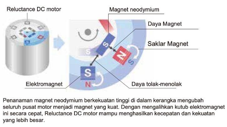 Reluctance DC Motor untuk Kompresor.,.jp