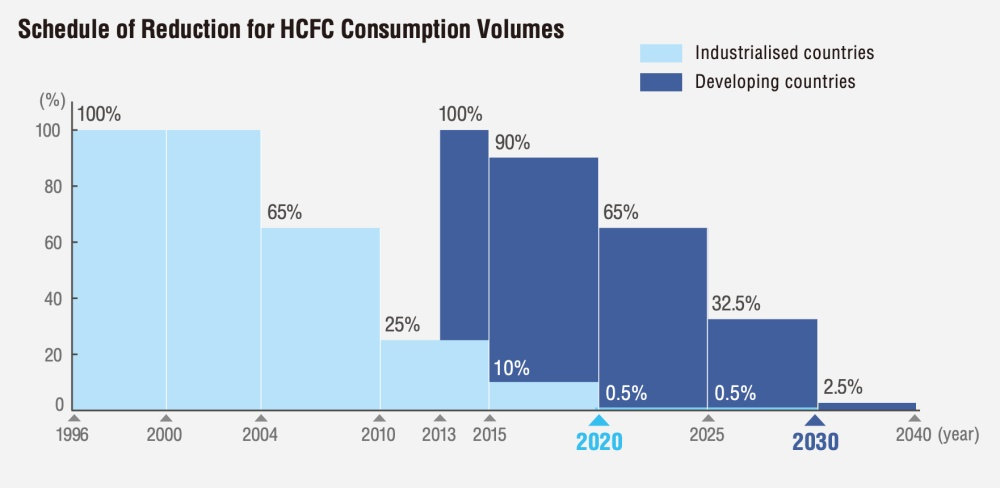 Schedule of Reduction for HCFC Consumpti