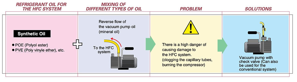 Prevention of Reverse Flow of the Vacuum