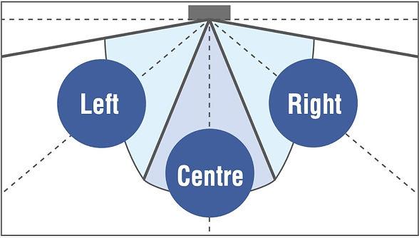 3-Area Intelligent Eye mencegah pemboros