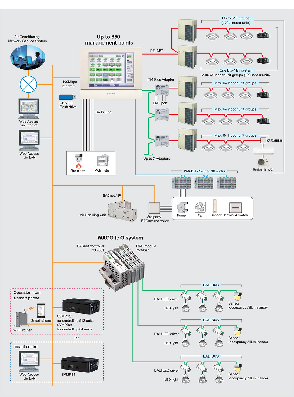 DAIKIN I TOUCH MANAGER.png