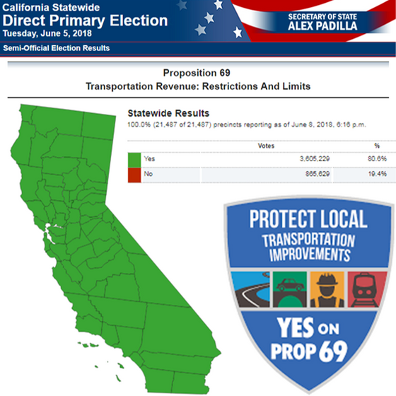CalGreen Commends Voters for Passage of Prop. 69