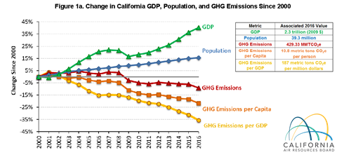 CalGreen's Statement on California's Early and Successful Achievement of Emission Reduction