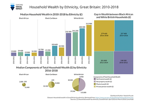 Household-Wealth-Ethnicity2.png