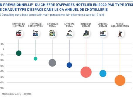 De premiers signaux de reprise pour l'hôtellerie française