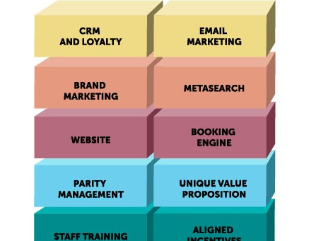 The building blocks of direct sales
