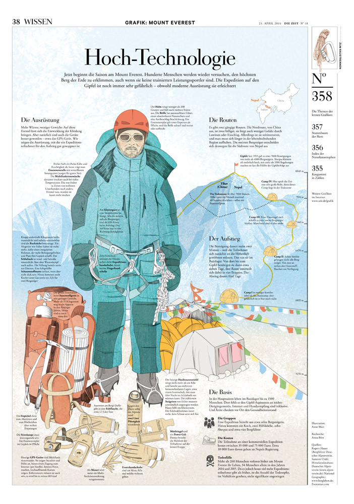 Anne_Mair_Infografik_MountEverest_1.jpg