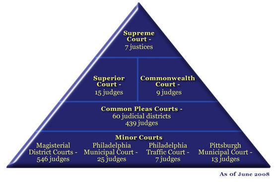 judicial branch pa.jpg