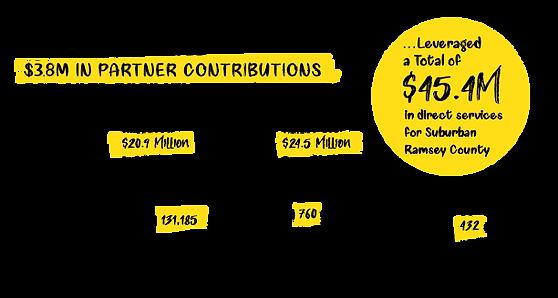 SRFC-2019 Impact-Report-FundingGraphic.p