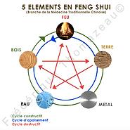 5 éléments Feng Shui.png