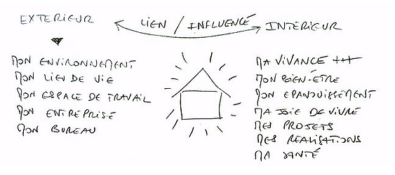analogie feng shui.png