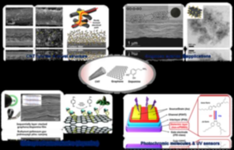 COMEL   Nano-carbons & Organics