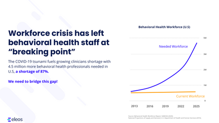 New data shows the growing clinician shortage in behavioral health