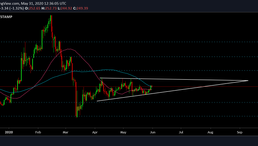 Is Bitcoin Cash Ready to Break Out Above $300?