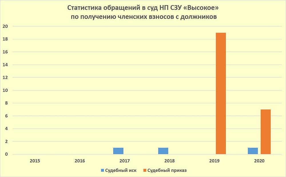 Статистика обращений в суд НП СЗУ Высокое по получению членских взносов