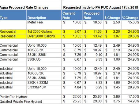 Aqua Rate Hike