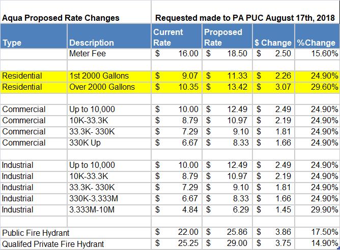 Aqua Rate PA Rate Increase