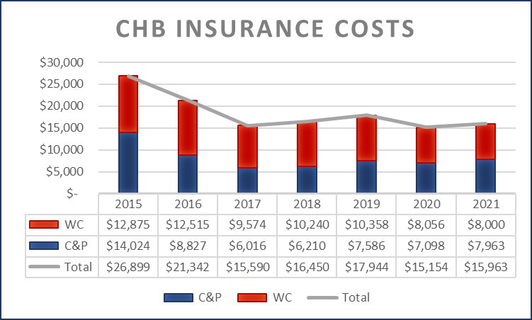 Chester Heights Insurance Costs 2015-2021