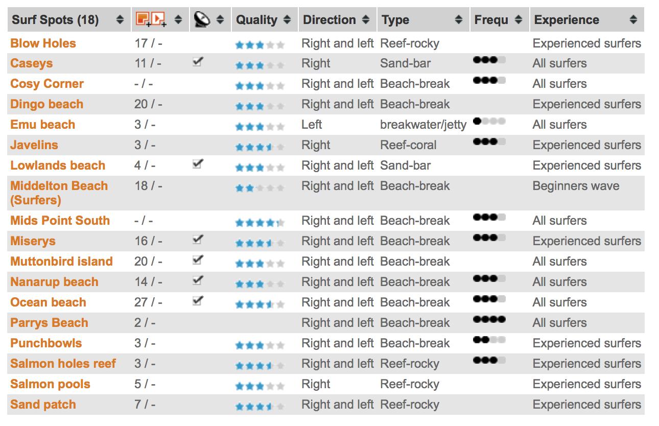 Wanna surf locations