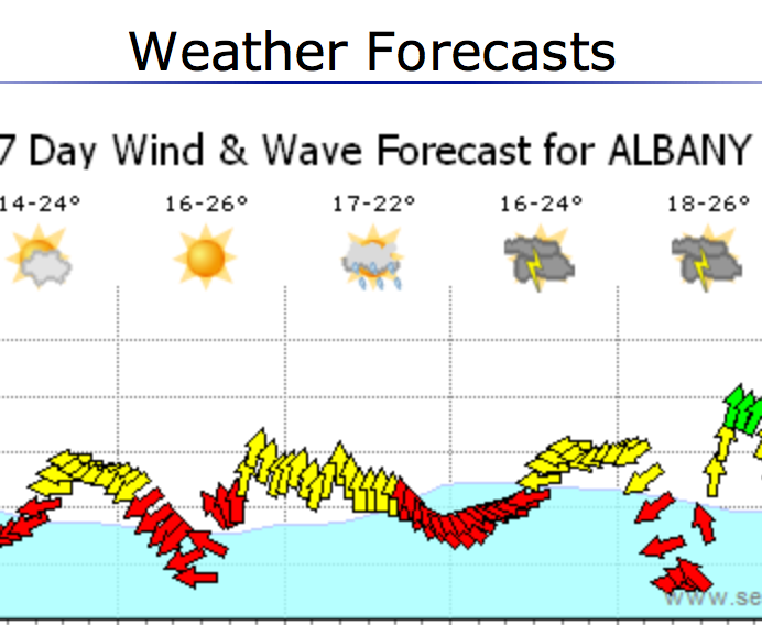 Weather for Surf
