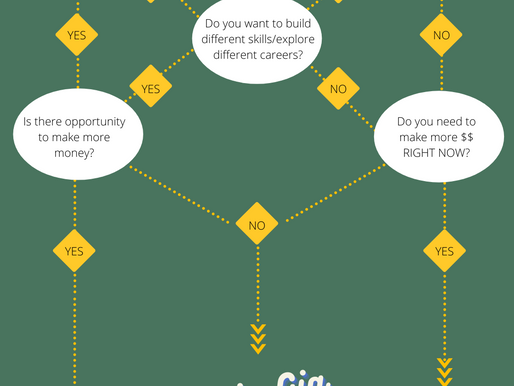 Flowchart: HOW To Diversify Your Income!
