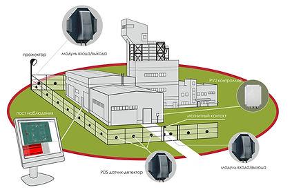 Схема защиты периметра на сайт.jpg