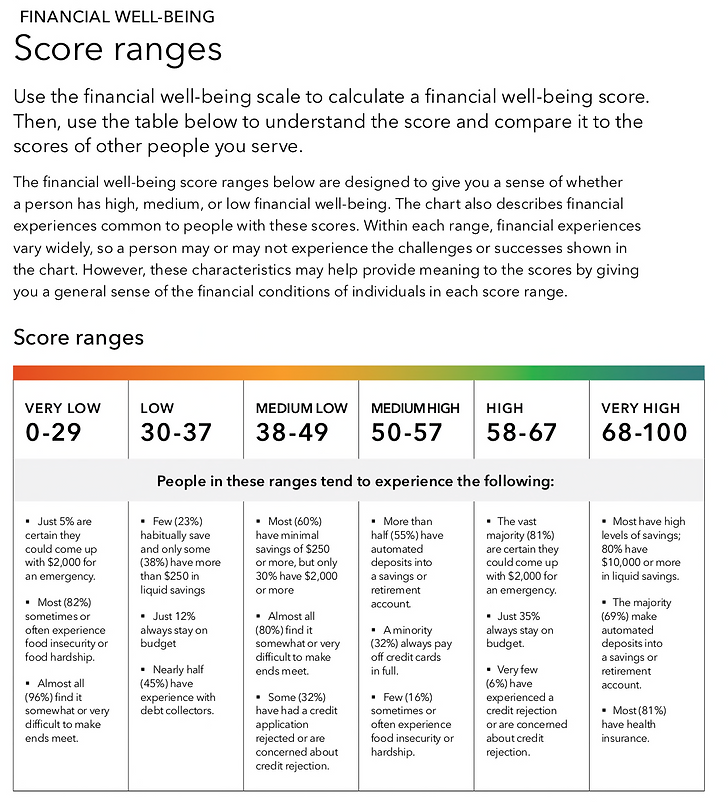 financialwellbeing_scores.png
