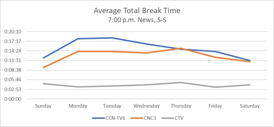 Media InSite Ltd: Average Total Break Time